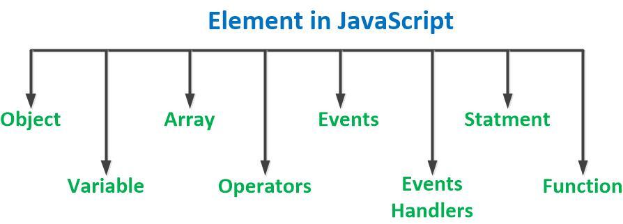 JavaScript in Hindi | Element of JavaScript in Hindi | java script क्या है?
