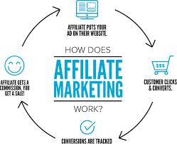 Cara Menjadi Seorang Affiliate Marketing Yang Sukses