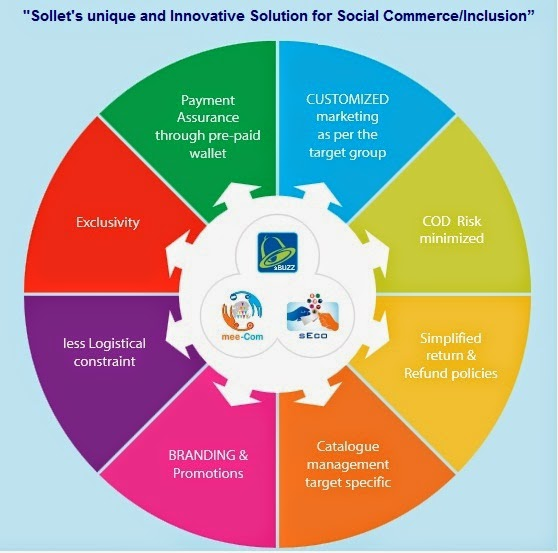 Sollet's unique and Innovative Solution for Social Commerce/Inclusion