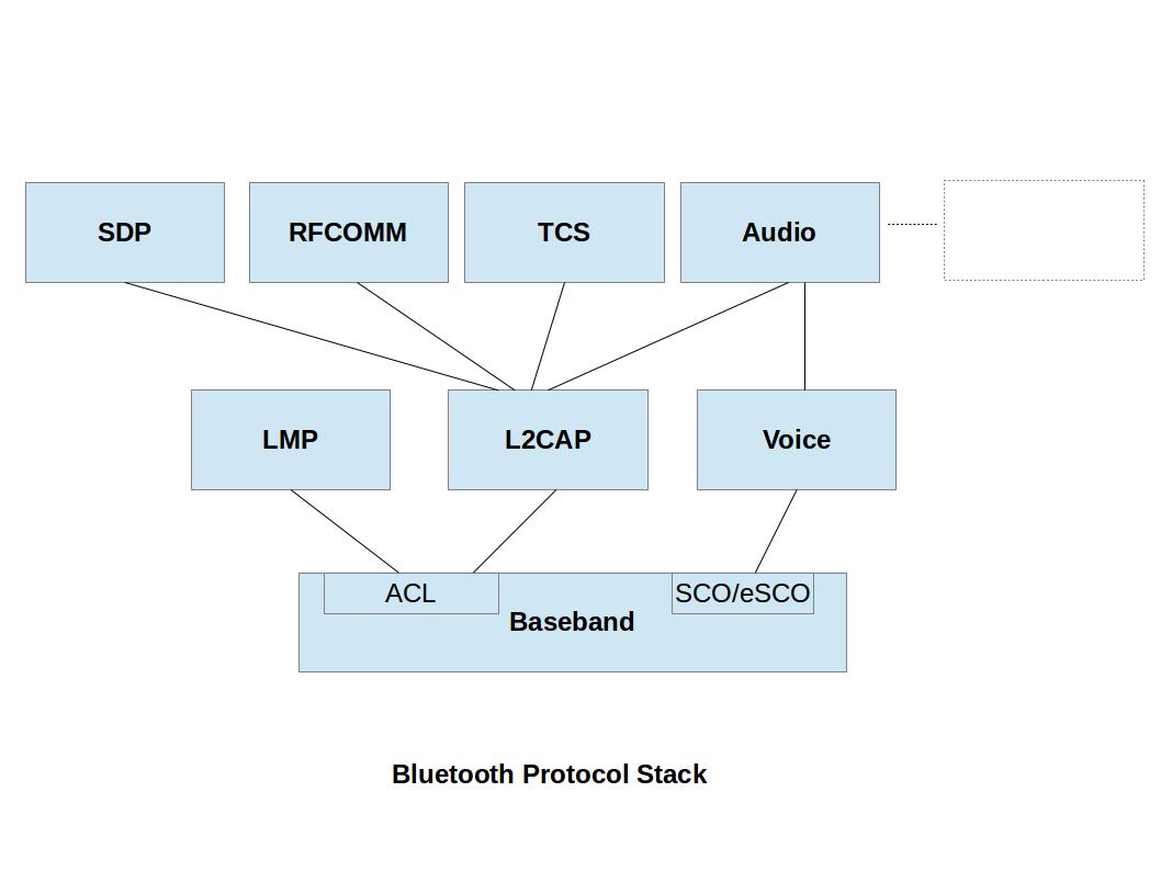 Computer security and pgp what is a bluesmack attack sdp sdp or service discovery protocol is responsible for detecting services provided by other bluetooth enabled devices a bluetooth enabled device keeps pooptronica