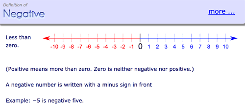 Definition of negative numbers in Mathsisfun