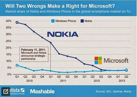 Facts Led Way to Nokia Trojan Horse Theory