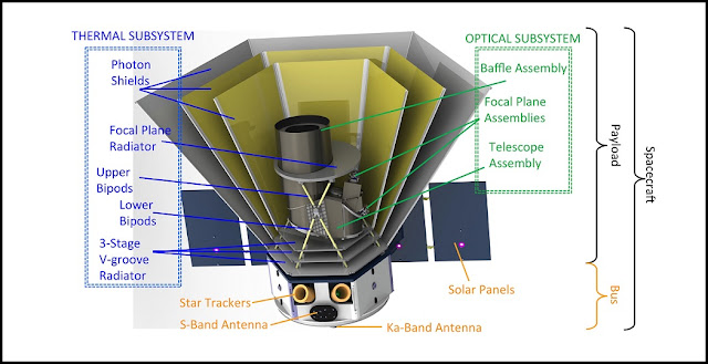 Artist's rendering of the SPHEREx spacecraft showing the bus with the payload optical and thermal subsystems. Image Credit: Caltech