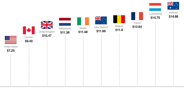 Top 10 Countries with Higest wages in 2015