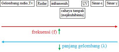 spektrum gelombang