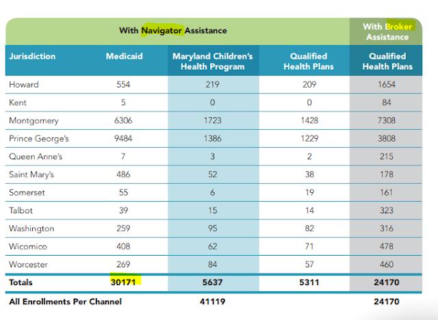 Navigator and broker enrollments Maryland 2017
