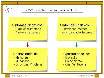 SWOT Análise na Fase de Sintomas na Metodologia IDM