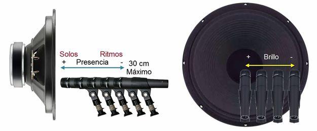 Posición del Micrófono en el Altavoz del Amplificador para Grabar Guitarra Eléctrica