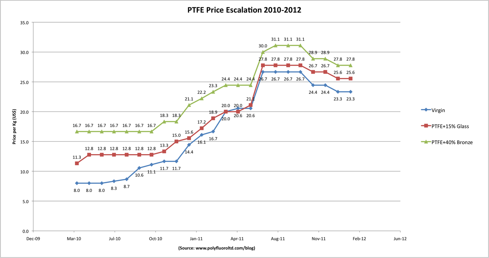 Unraveling Polymers Ptfe Prices