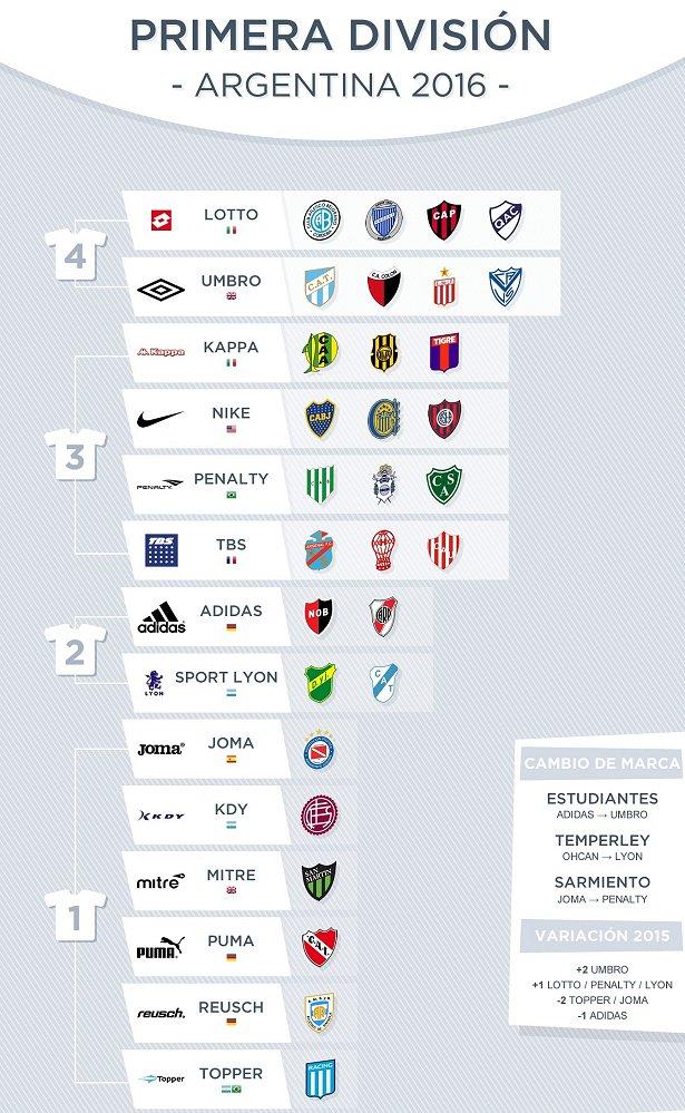 3815b798d9 As fabricantes esportivas no Campeonato Argentino 2016 - Show de Camisas