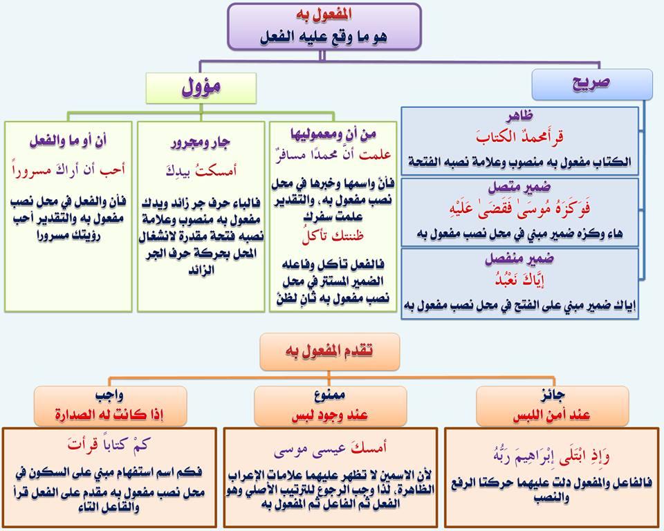 بالصور قواعد اللغة العربية للمبتدئين , تعليم قواعد اللغة العربية , شرح مختصر في قواعد اللغة العربية 82.jpg