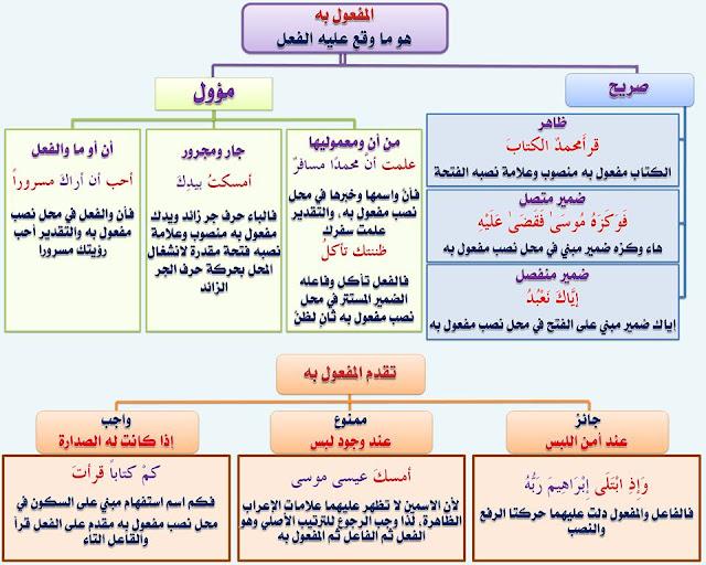 """انفراد.... كل قواعد اللغة العربية لطلاب """"ابتدائي - اعدادي - ثانوي"""" في صورة لوحات مبسطة مع الشرح والتدريبات 82"""