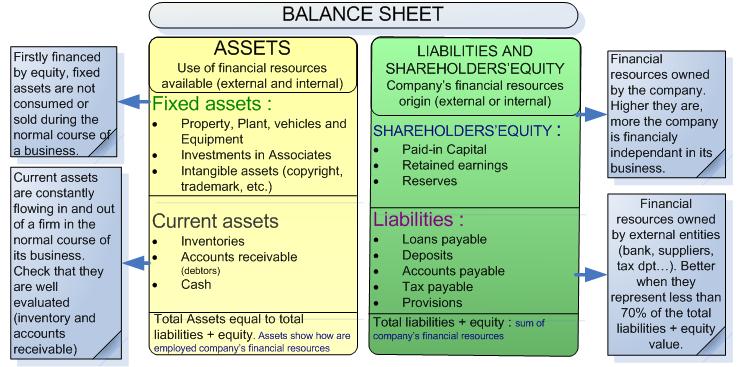 Balance Sheet  Prepare Balance Sheet
