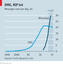 sms has over the years been taken over by mobile instant messaging""