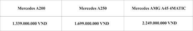 Bảng so sanh giá xe Mercedes A250 2019