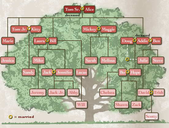 Alicesfamilytree Family Tree A Is Form Of Flow Chart In Fact It Map Geneology But Generations
