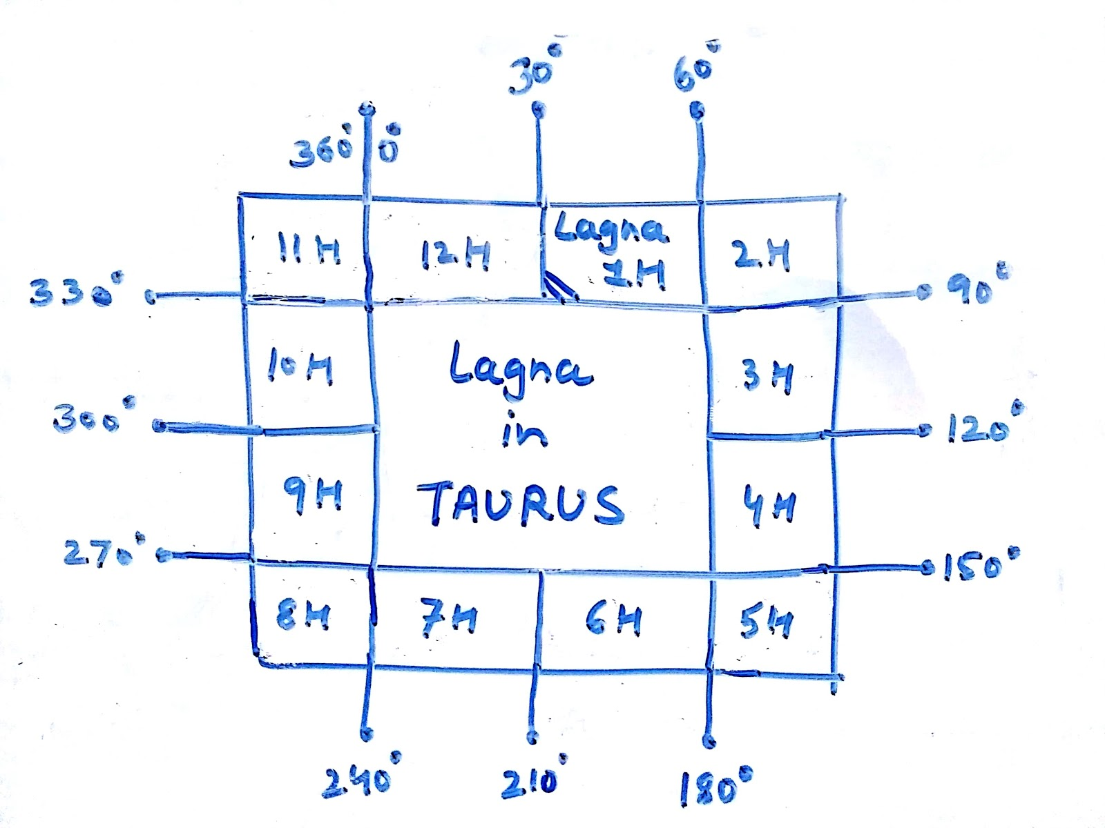 Udit chauhan 2017 lagna starts from the 2nd house for taurus lagna charts and in similar way houses are numbered in clockwise direction from the house of lagna geenschuldenfo Image collections