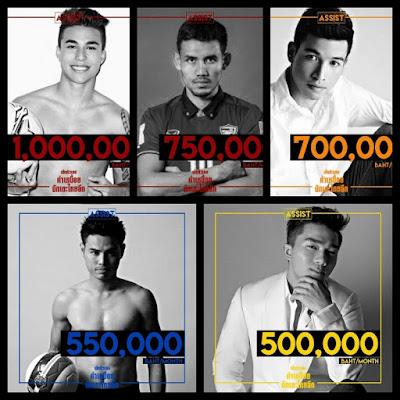 5 Pemain Tempatan Thailand Gaji Paling Tinggi
