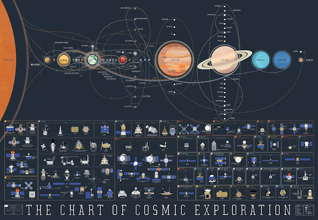 https://www.popchartlab.com/products/the-chart-of-cosmic-exploration