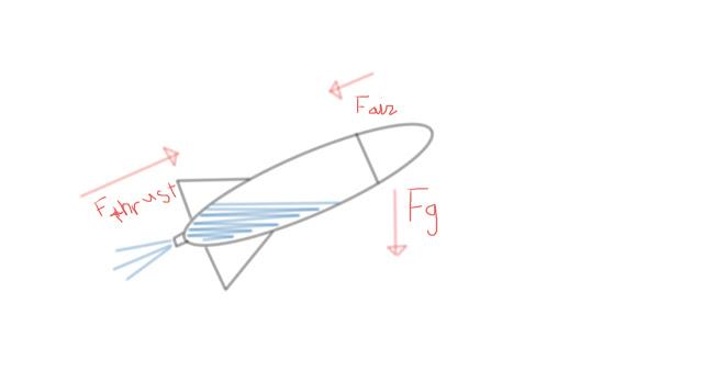 Physics and stuff: The Bottle Rocket