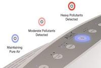 Air Quality Indicator Light, Alen BreatheSmart's control panel