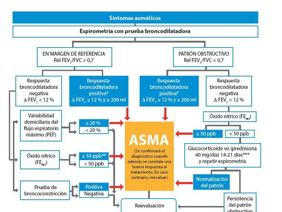 Indice de tiffeneau asma
