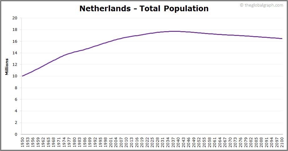 Netherlands  Total Population Trend