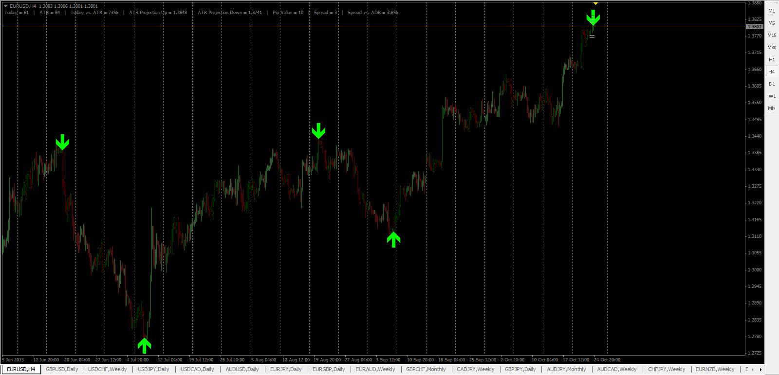 Forex prediction indicator mt4