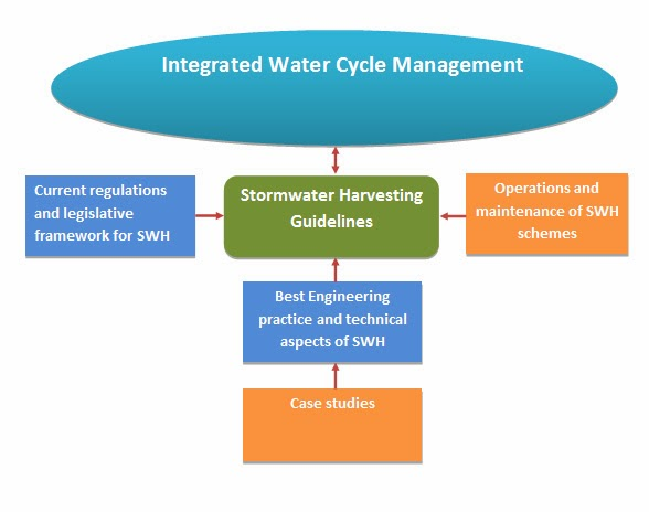 Stormwater Harvesting Guidelines