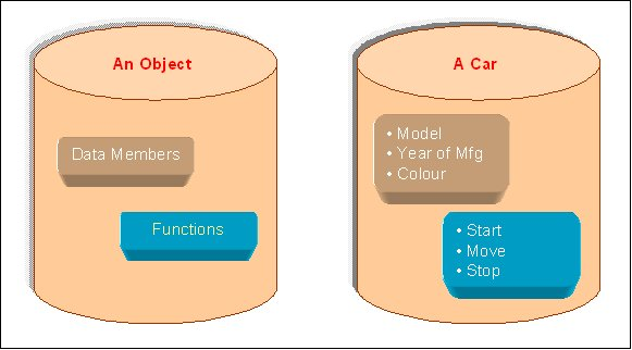 """""""object is an instance of a class"""""""