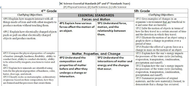 Life, Love, Literacy: NC Essential Standards for Science