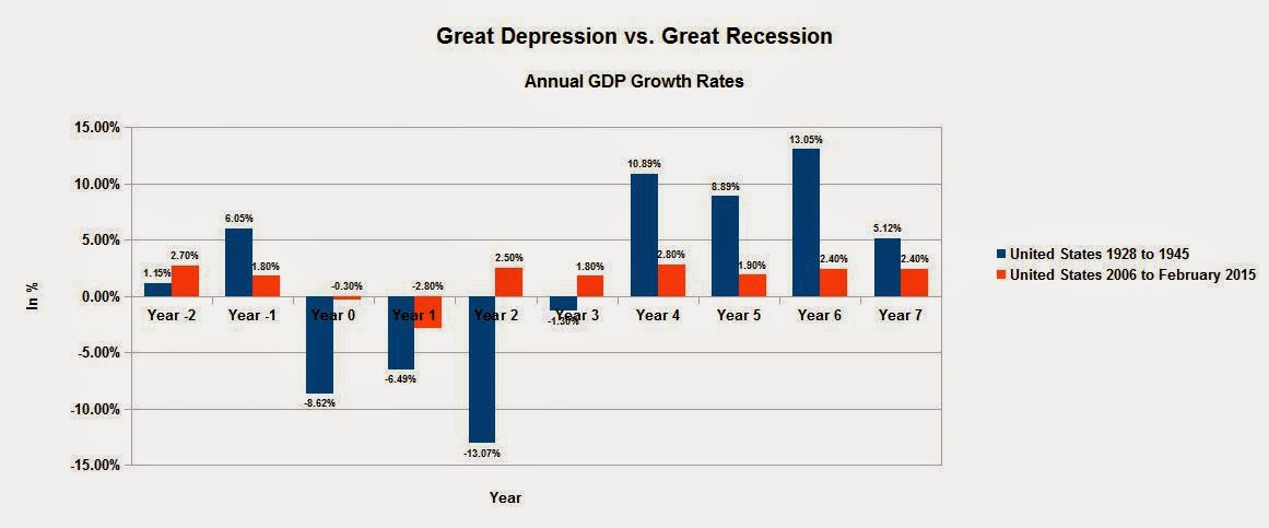 The System is Broken: Great Depression vs. Great Recession ...