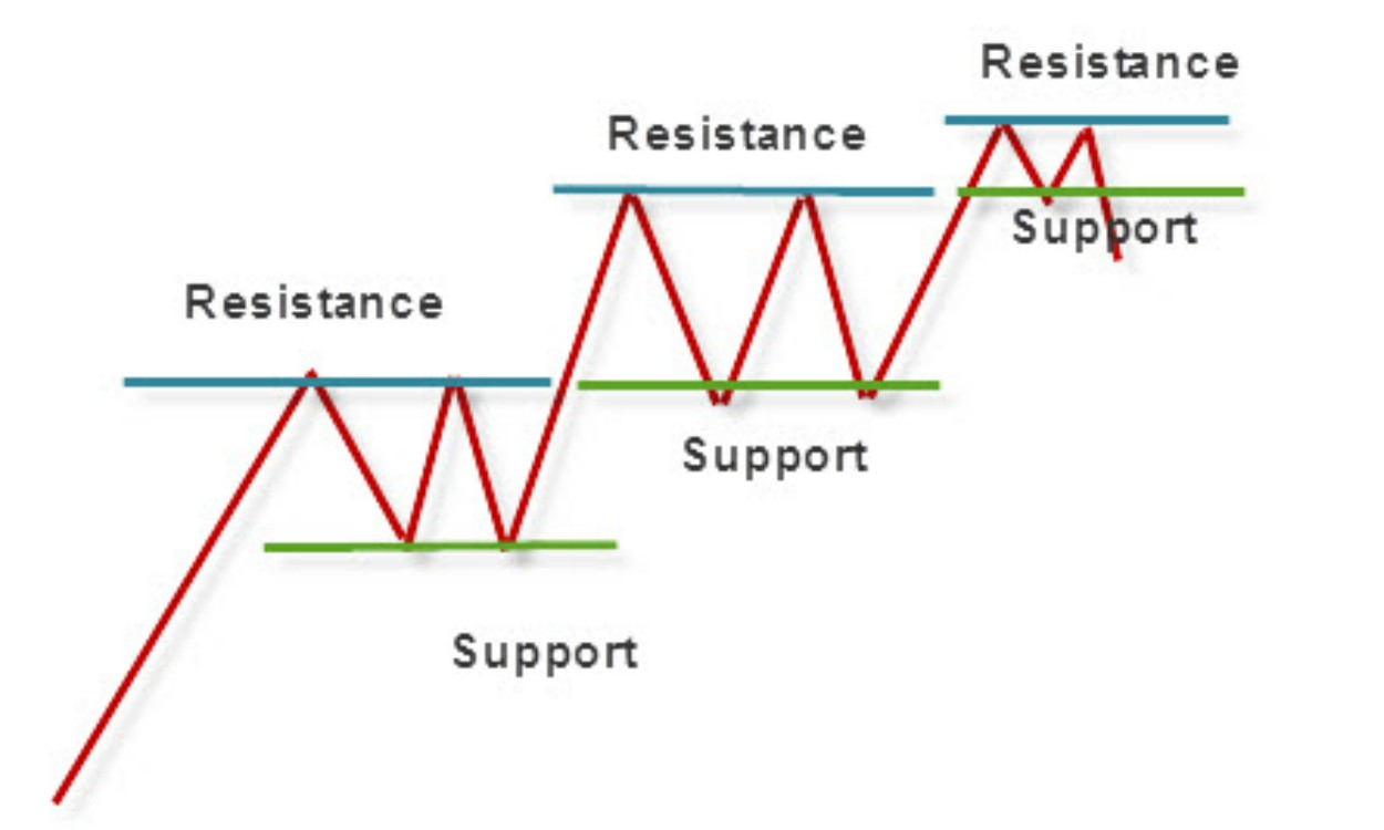 The forex trader guide to support and resistance levels pdf