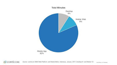 Source: comScore. Mobile devices account for 91% of all digital minutes in Indonesia.