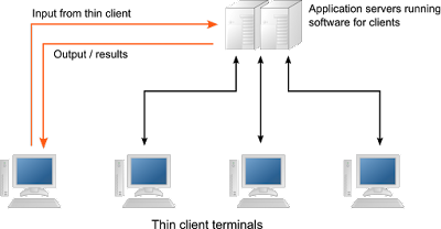 Network Computer Thin Client