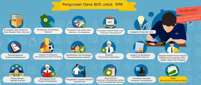 gambar penggunaan dana BOS SMK