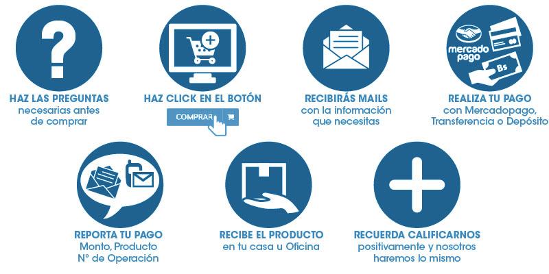 ¿Cómo comprar en www.envasesdelcentro.com?