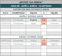LOTOGOL 817 - HISTÓRICO JOGO 05