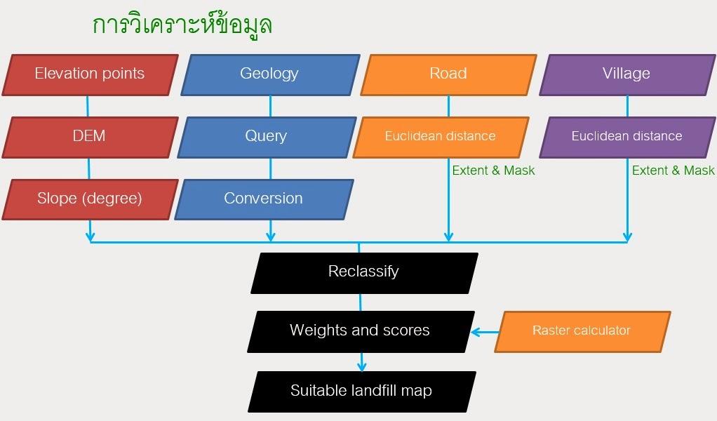 GIS [Geographic Information System]: แบบจำลองแรสเตอร์