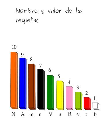 Resultado de imagen de regletas cuisenaire letras y numeros