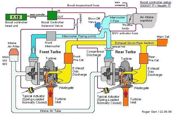 Perodua Viva Tuners: How does turbo works