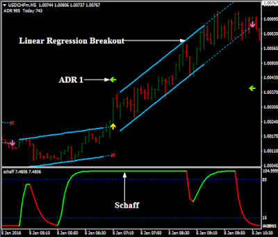 Linear regression forex