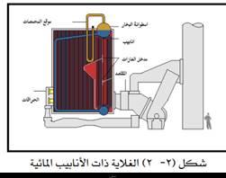 الغلايات ذات الأنابيب المائية Water Tube Boiler