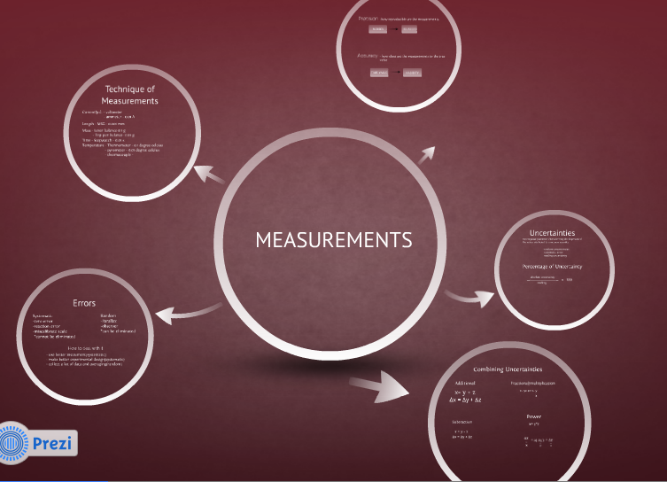 Home - Making Measurement Make Sense |Measure Advertisment Mind