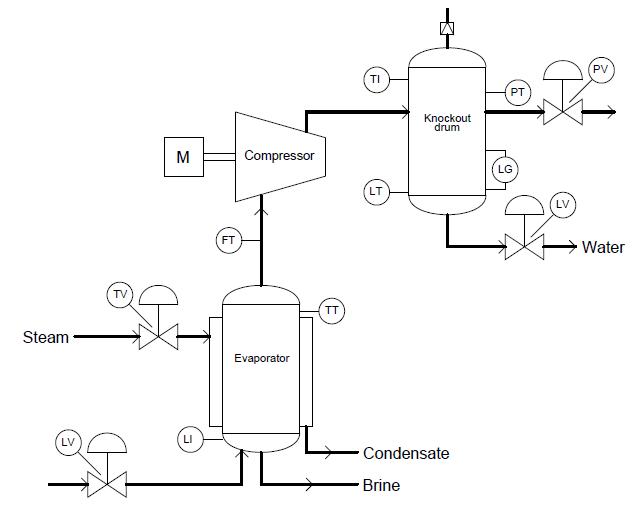 industrial instrumentation  process flow diagrams