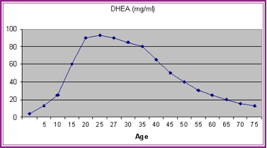 DHEA levels by age