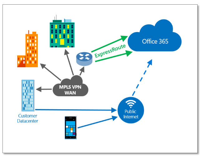 Exchange Anywhere Azure Expressroute Connectivity To