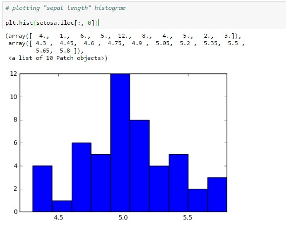 histogram bar chart iris
