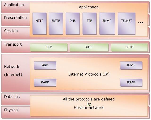 tcp ip model, tcp ip layer
