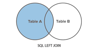 MySQL Series : LEFT JOIN MySQL